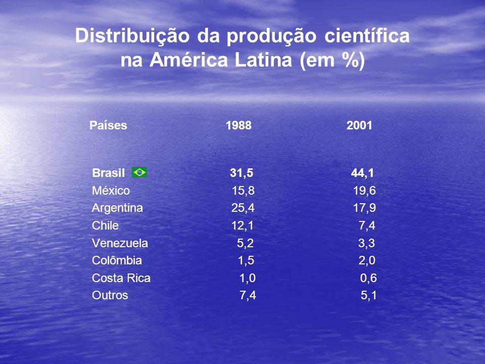 Distribuição da produção científica na América Latina (em %)