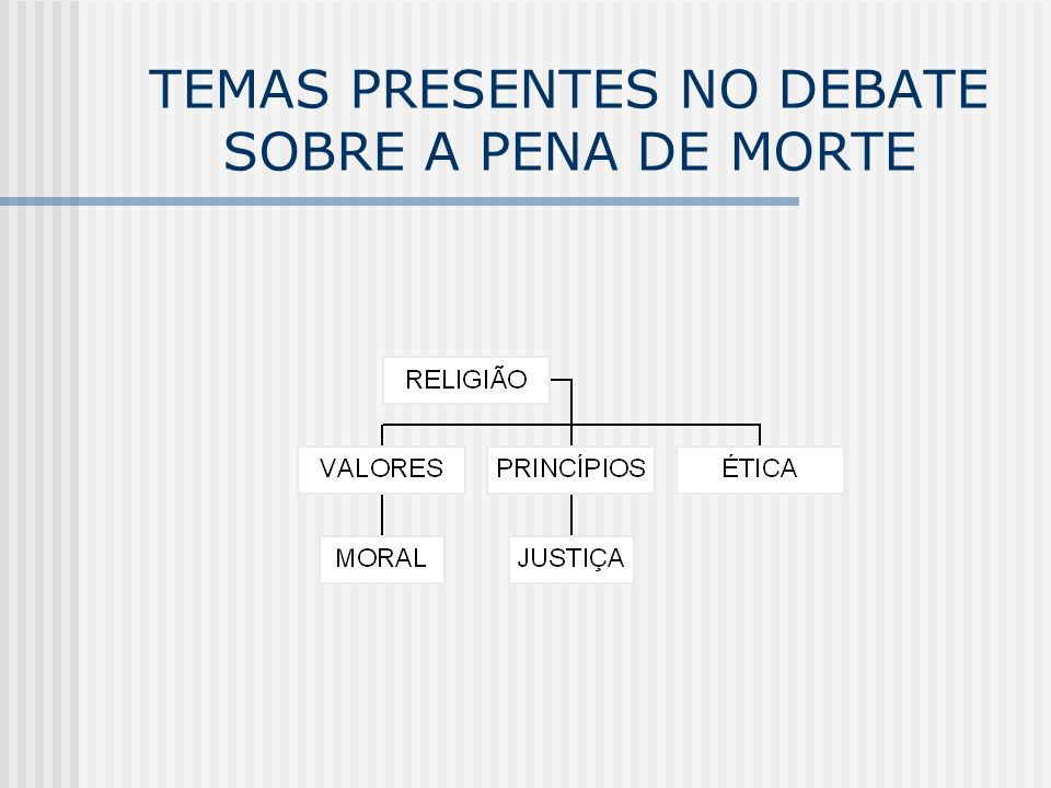 TEMAS PRESENTES NO DEBATE SOBRE A PENA DE MORTE