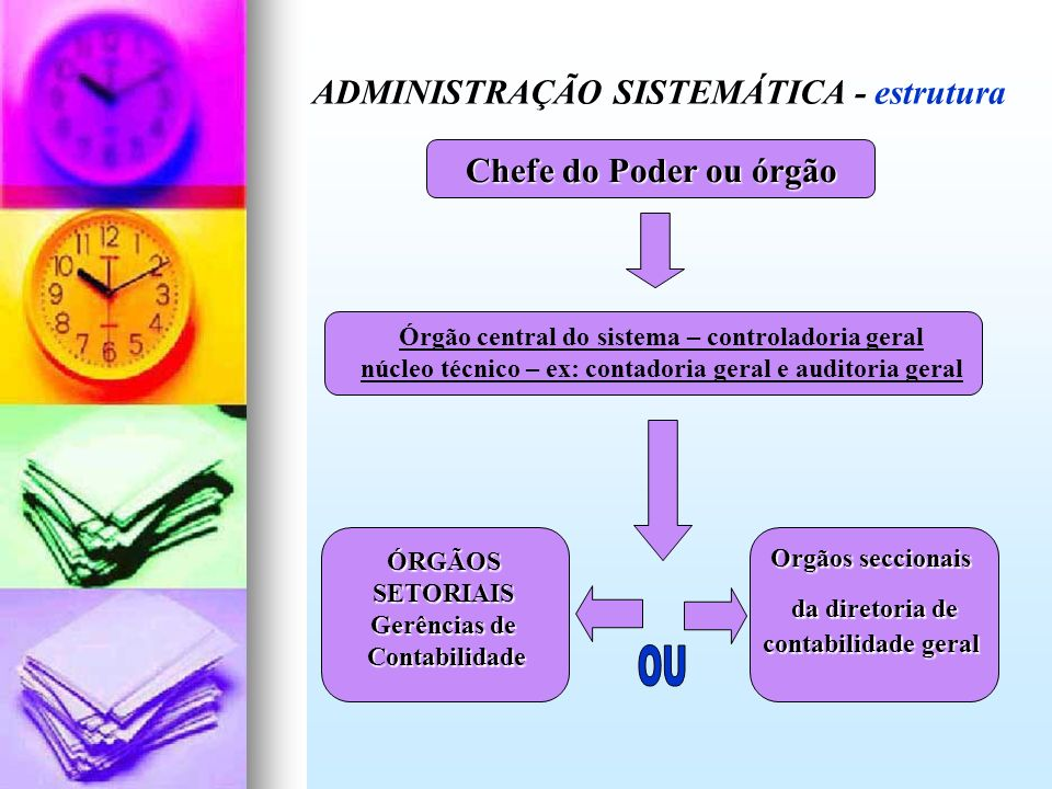 OU ADMINISTRAÇÃO SISTEMÁTICA - estrutura Chefe do Poder ou órgão