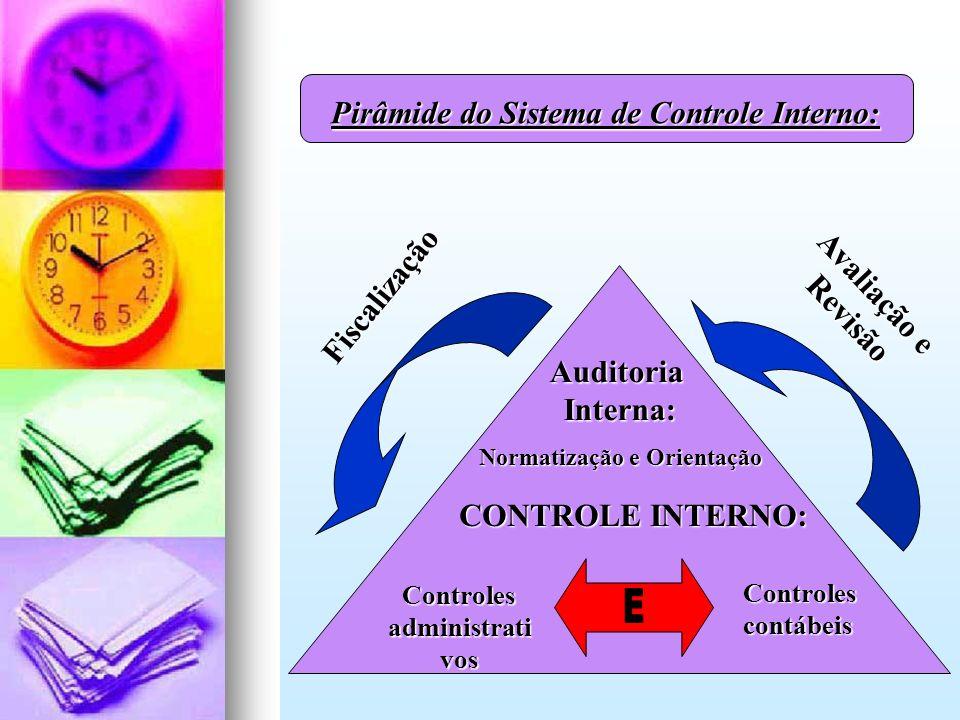 E Pirâmide do Sistema de Controle Interno: Avaliação e Fiscalização