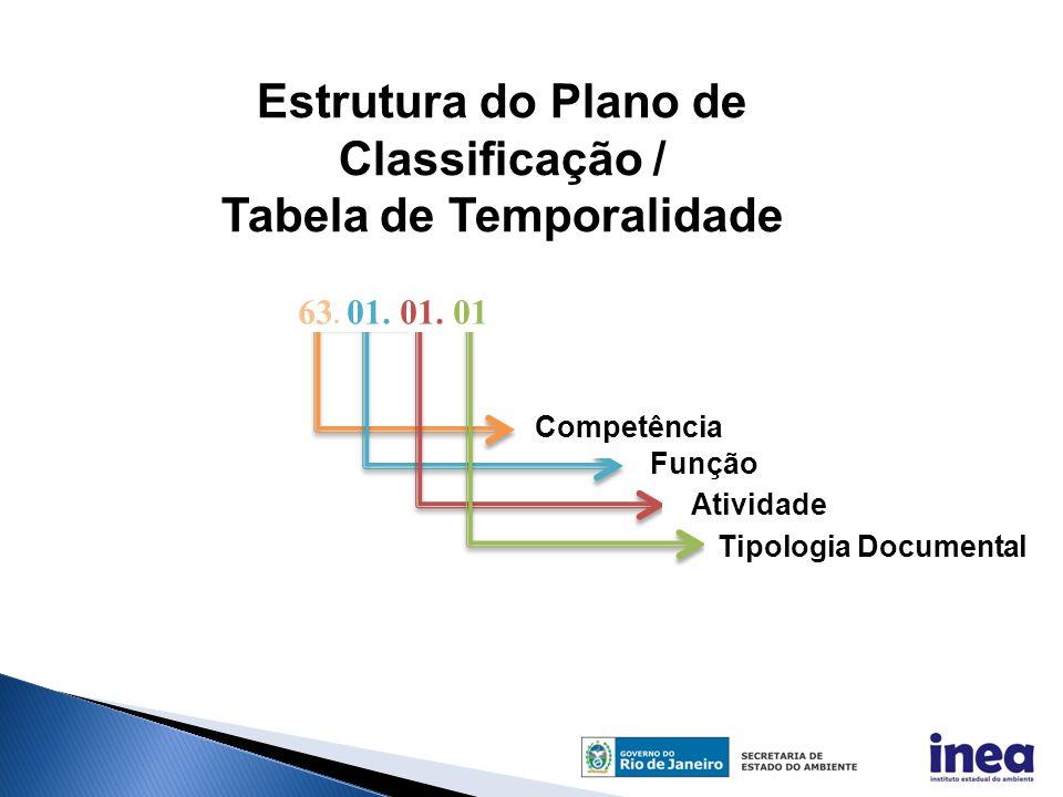 Estrutura do Plano de Classificação / Tabela de Temporalidade
