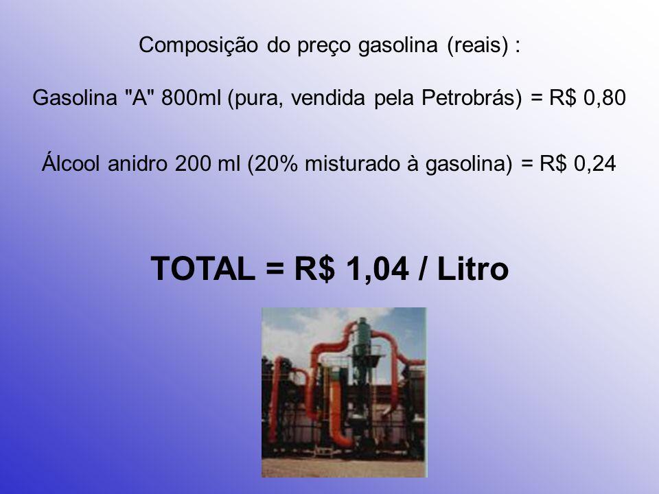 Álcool anidro 200 ml (20% misturado à gasolina) = R$ 0,24