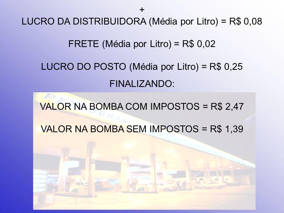 + LUCRO DA DISTRIBUIDORA (Média por Litro) = R$ 0,08 FRETE (Média por Litro) = R$ 0,02 LUCRO DO POSTO (Média por Litro) = R$ 0,25