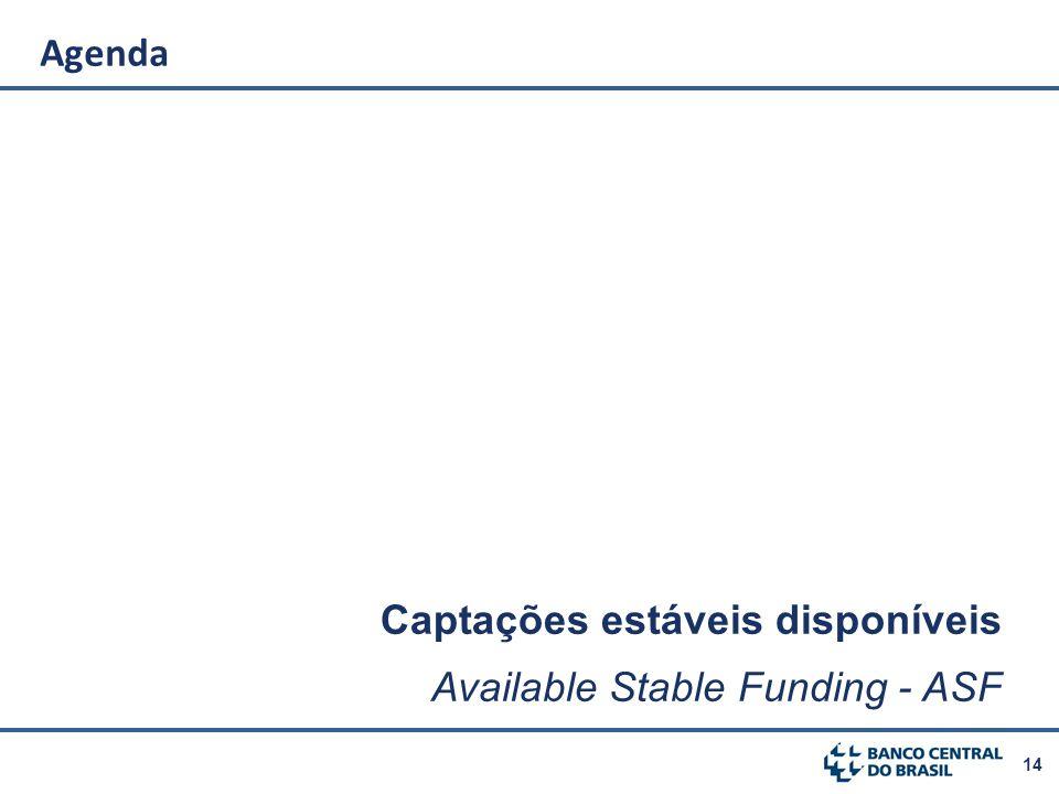 Agenda Captações estáveis disponíveis Available Stable Funding - ASF