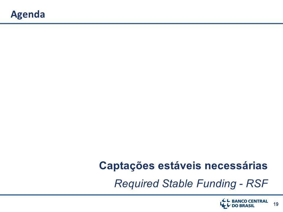 Agenda Captações estáveis necessárias Required Stable Funding - RSF