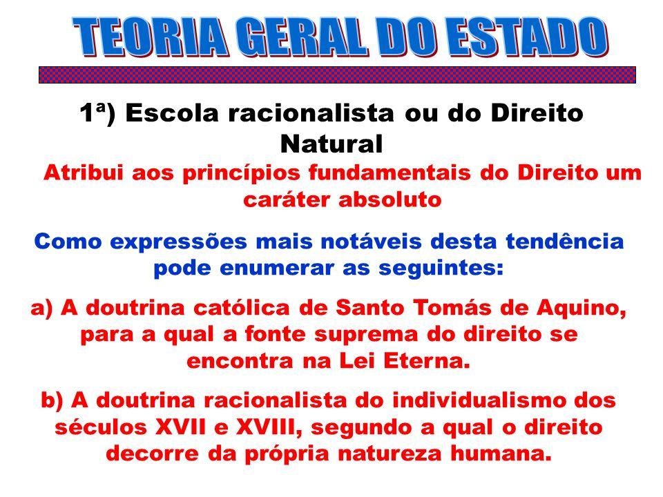 TEORIA GERAL DO ESTADO 1ª) Escola racionalista ou do Direito Natural
