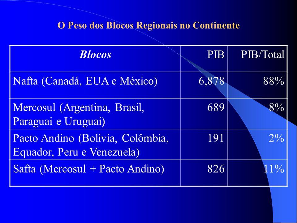 O Peso dos Blocos Regionais no Continente