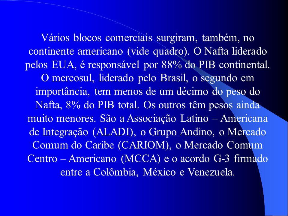 Vários blocos comerciais surgiram, também, no continente americano (vide quadro).