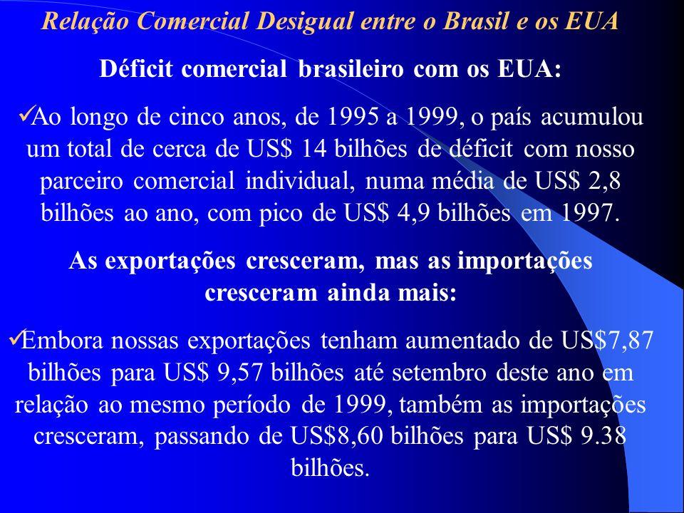 Relação Comercial Desigual entre o Brasil e os EUA