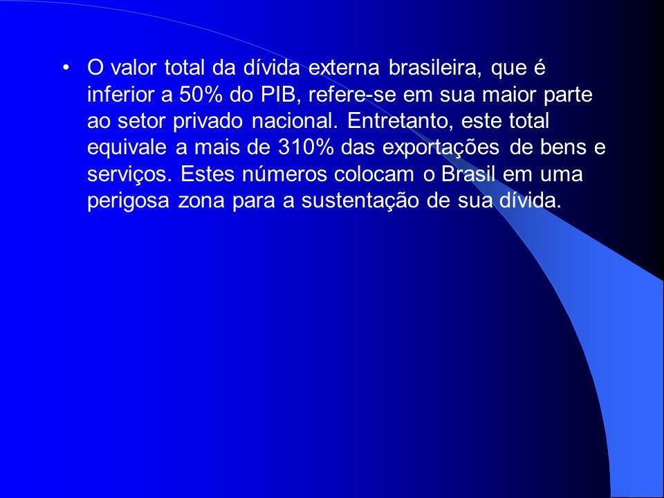 O valor total da dívida externa brasileira, que é inferior a 50% do PIB, refere-se em sua maior parte ao setor privado nacional.