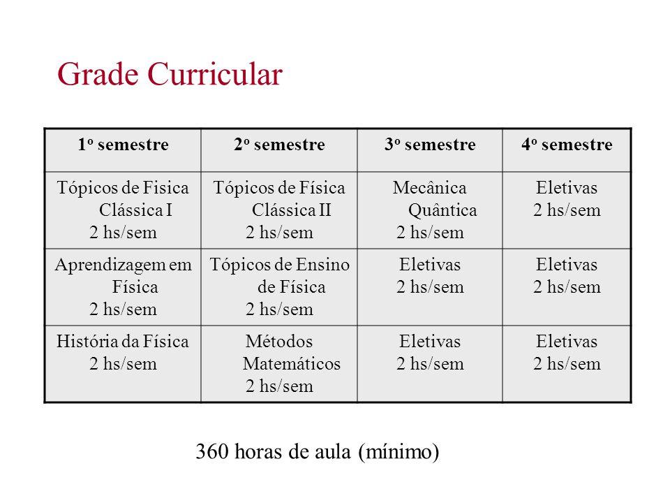 Grade Curricular 360 horas de aula (mínimo) 1o semestre 2o semestre