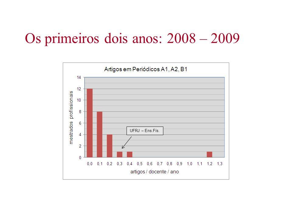 Os primeiros dois anos: 2008 – 2009