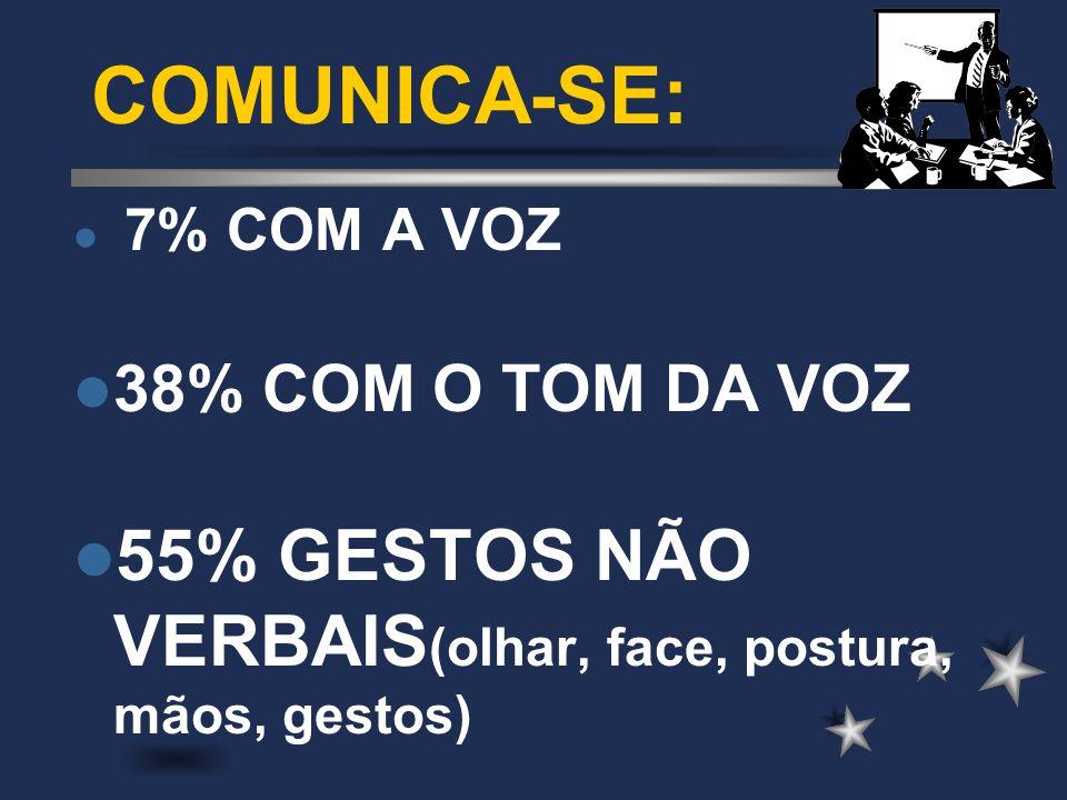 COMUNICA-SE: 7% COM A VOZ. 38% COM O TOM DA VOZ.