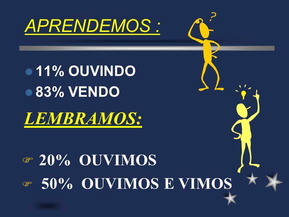 APRENDEMOS : LEMBRAMOS: 20% OUVIMOS 50% OUVIMOS E VIMOS 11% OUVINDO