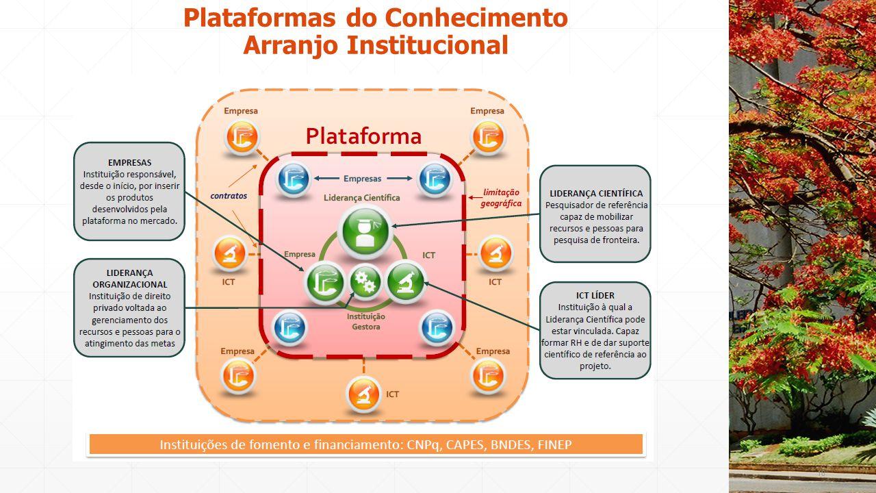 Plataformas do Conhecimento Arranjo Institucional