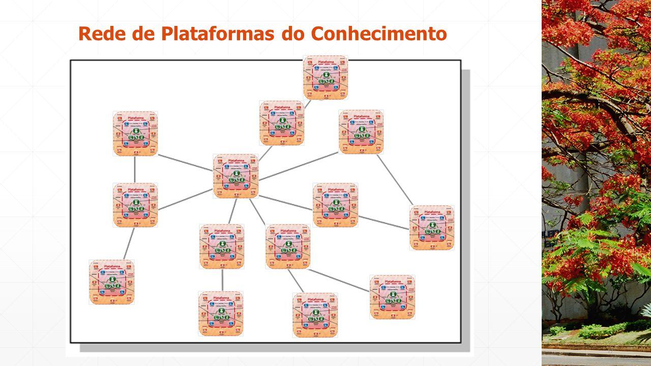 Rede de Plataformas do Conhecimento