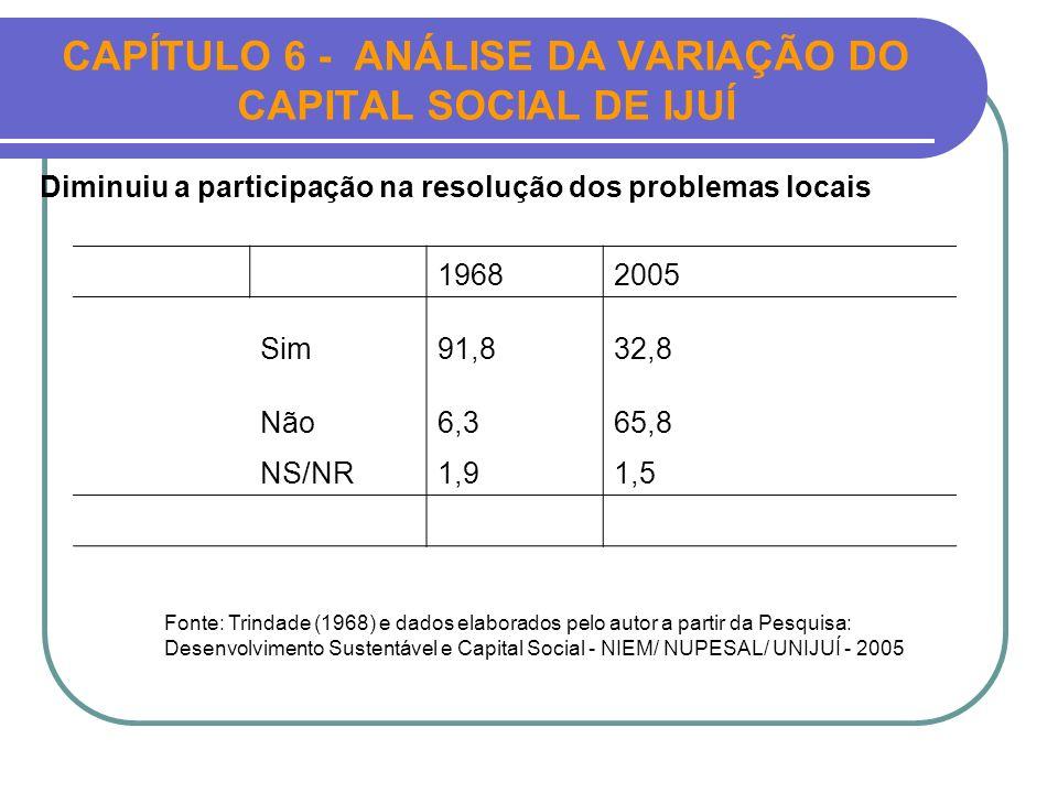 CAPÍTULO 6 - ANÁLISE DA VARIAÇÃO DO CAPITAL SOCIAL DE IJUÍ