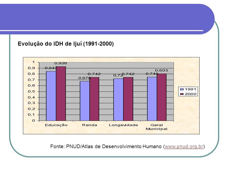 Evolução do IDH de Ijuí (1991-2000)