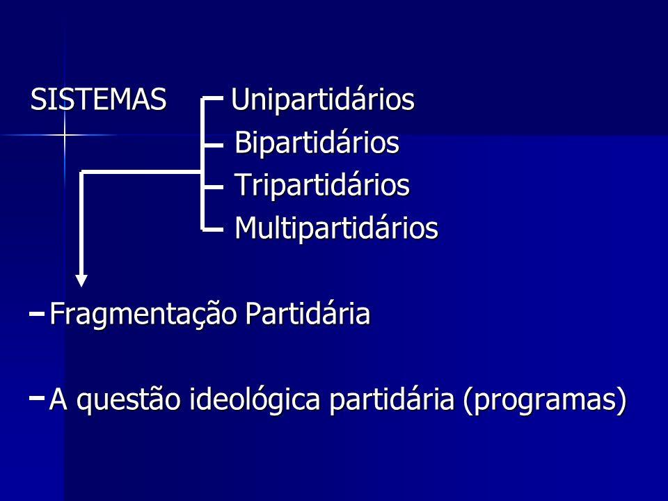 SISTEMAS Unipartidários