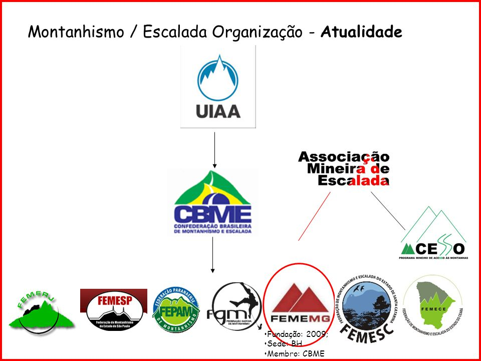 Montanhismo / Escalada Organização - Atualidade
