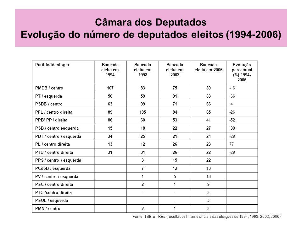 Evolução percentual (%) 1994-2006