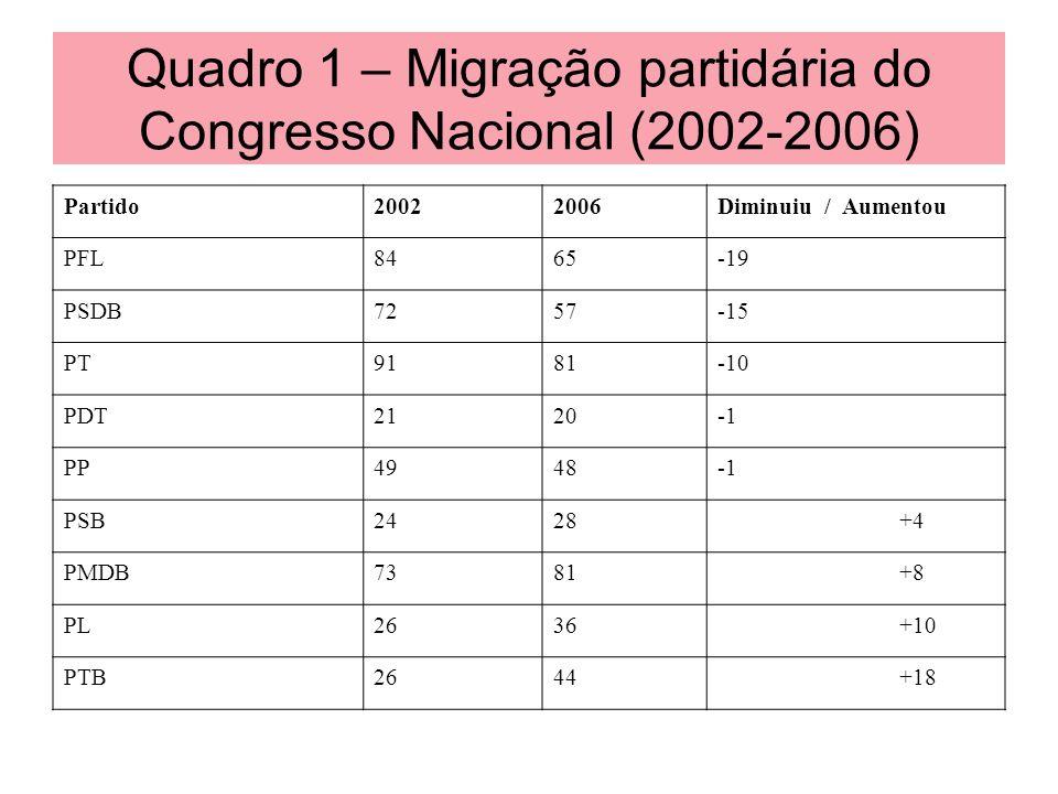 Quadro 1 – Migração partidária do Congresso Nacional (2002-2006)