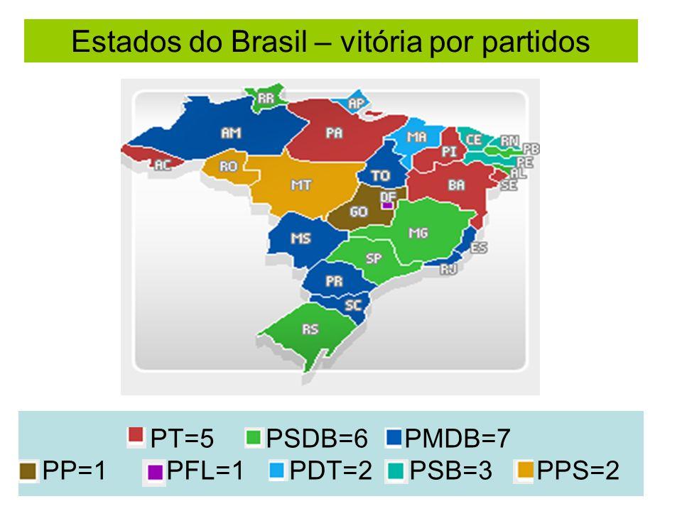 PT=5 PSDB=6 PMDB=7 PP=1 PFL=1 PDT=2 PSB=3 PPS=2