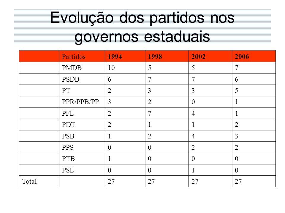 Evolução dos partidos nos governos estaduais