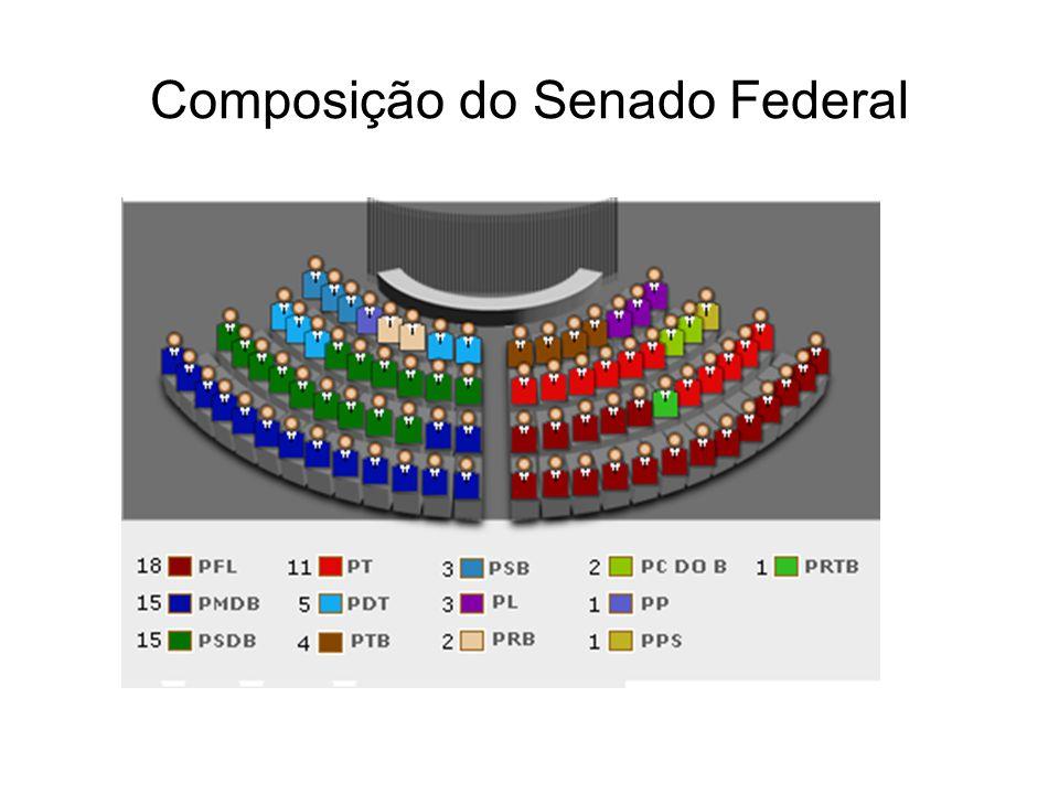 Composição do Senado Federal