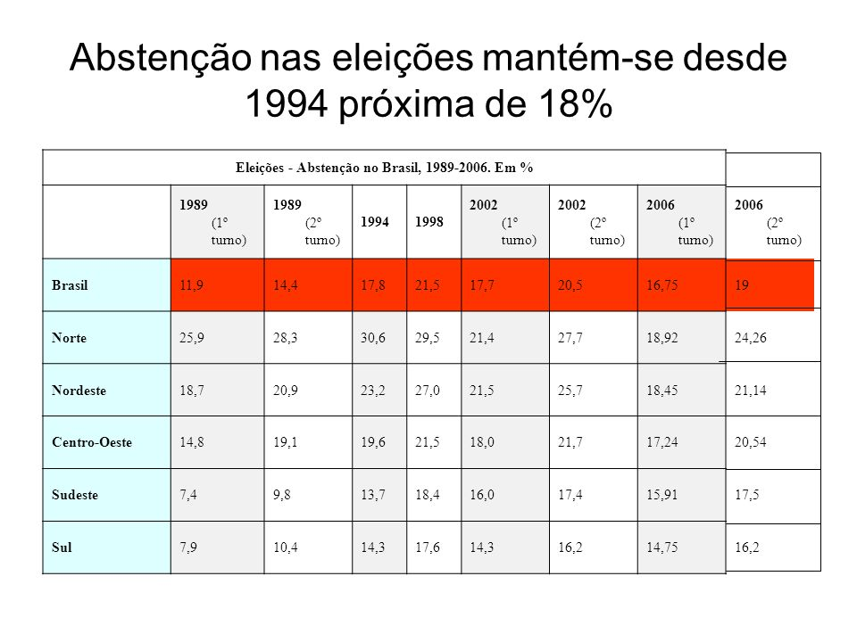 Abstenção nas eleições mantém-se desde 1994 próxima de 18%