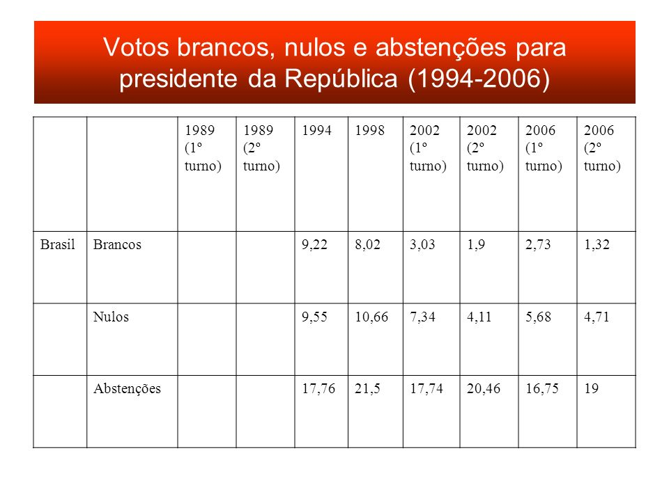 Votos brancos, nulos e abstenções para presidente da República (1994-2006)