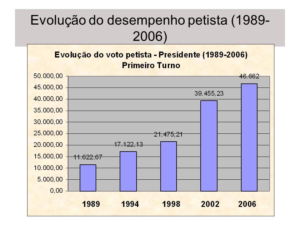 Evolução do desempenho petista (1989-2006)
