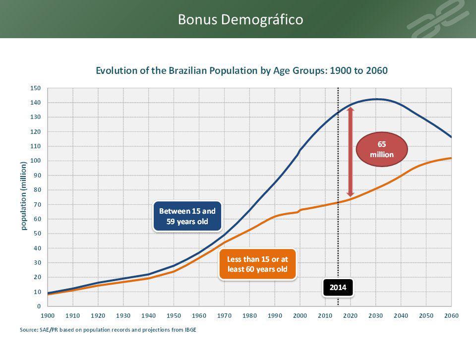 Bonus Demográfico