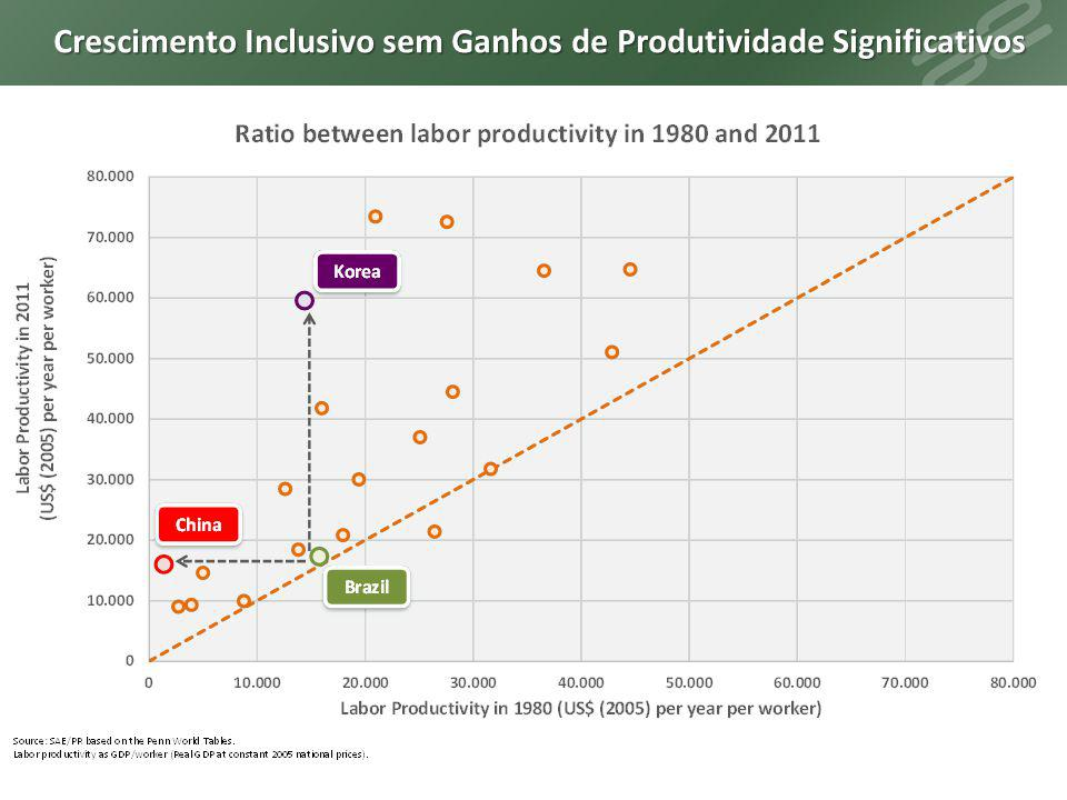 Crescimento Inclusivo sem Ganhos de Produtividade Significativos