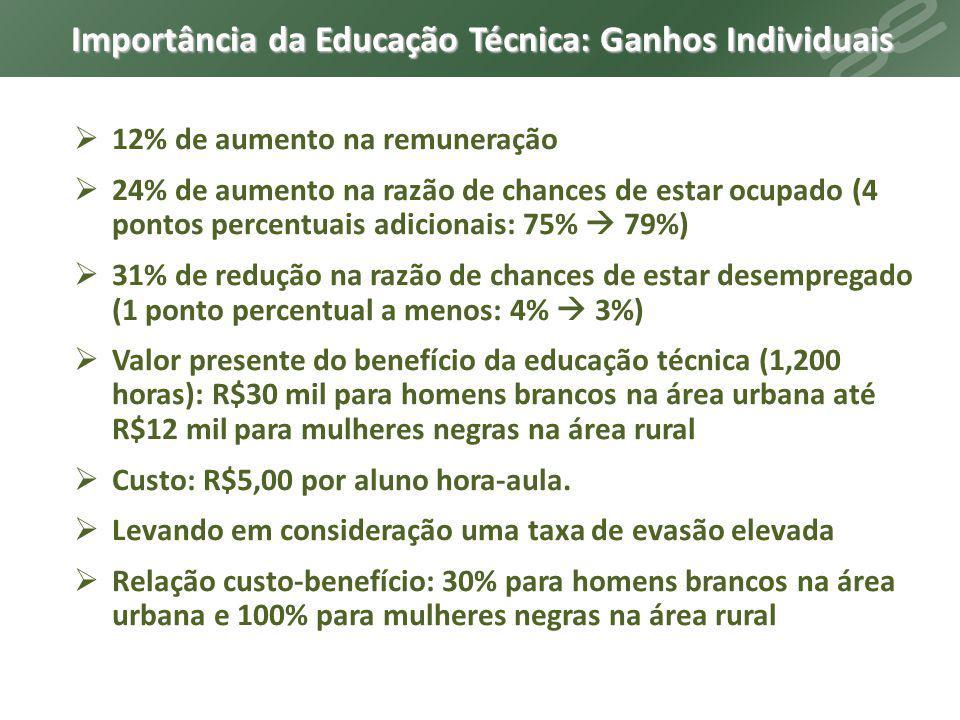 Importância da Educação Técnica: Ganhos Individuais