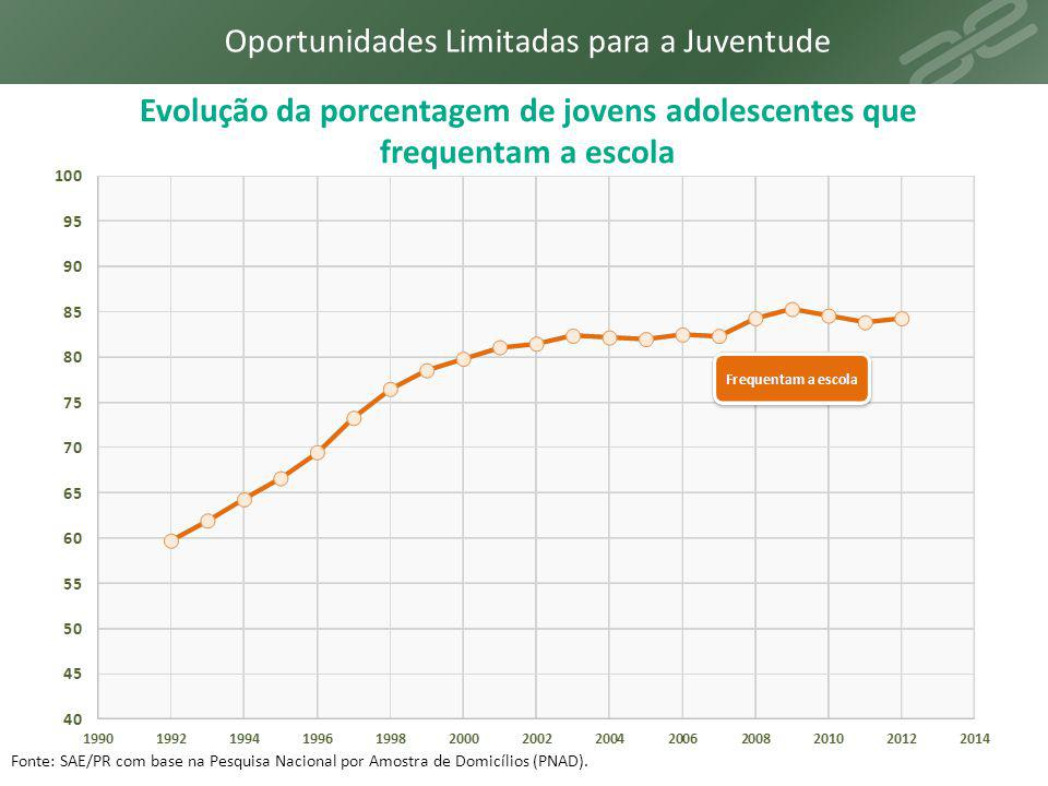 Evolução da porcentagem de jovens adolescentes que frequentam a escola