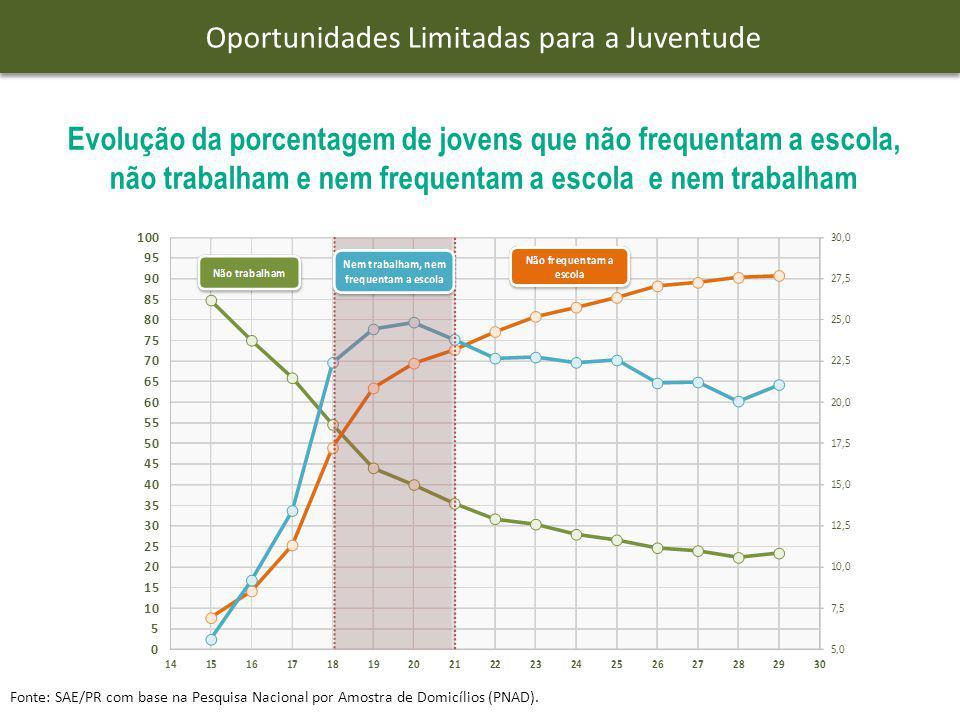 Oportunidades Limitadas para a Juventude
