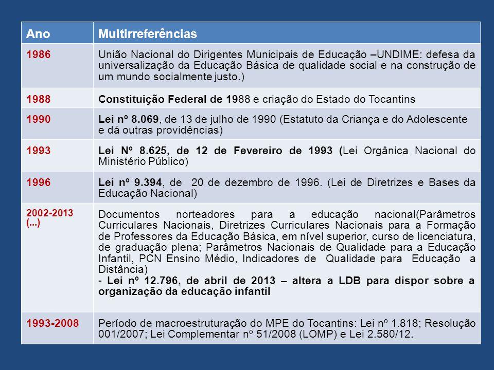 Ano Multirreferências 1986