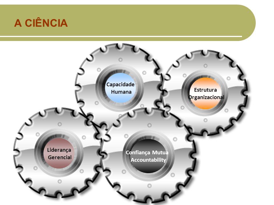 A CIÊNCIA Capacidade Humana Estrutura Organizacional Liderança