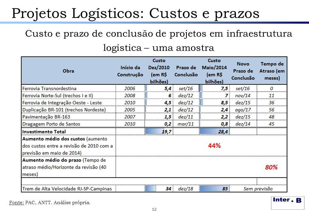 Projetos Logísticos: Custos e prazos