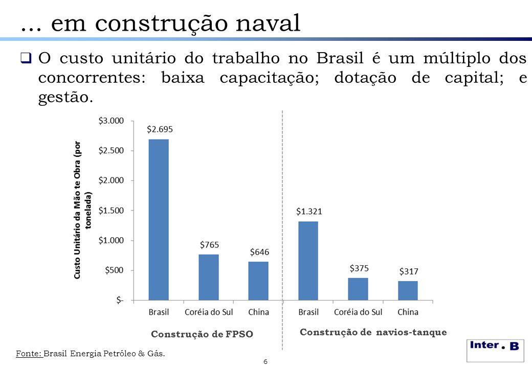 ... em construção naval O custo unitário do trabalho no Brasil é um múltiplo dos concorrentes: baixa capacitação; dotação de capital; e gestão.