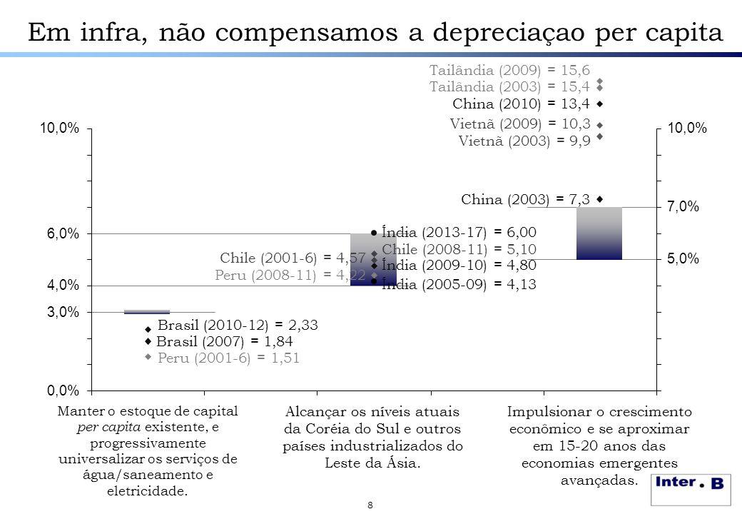 Em infra, não compensamos a depreciaçao per capita