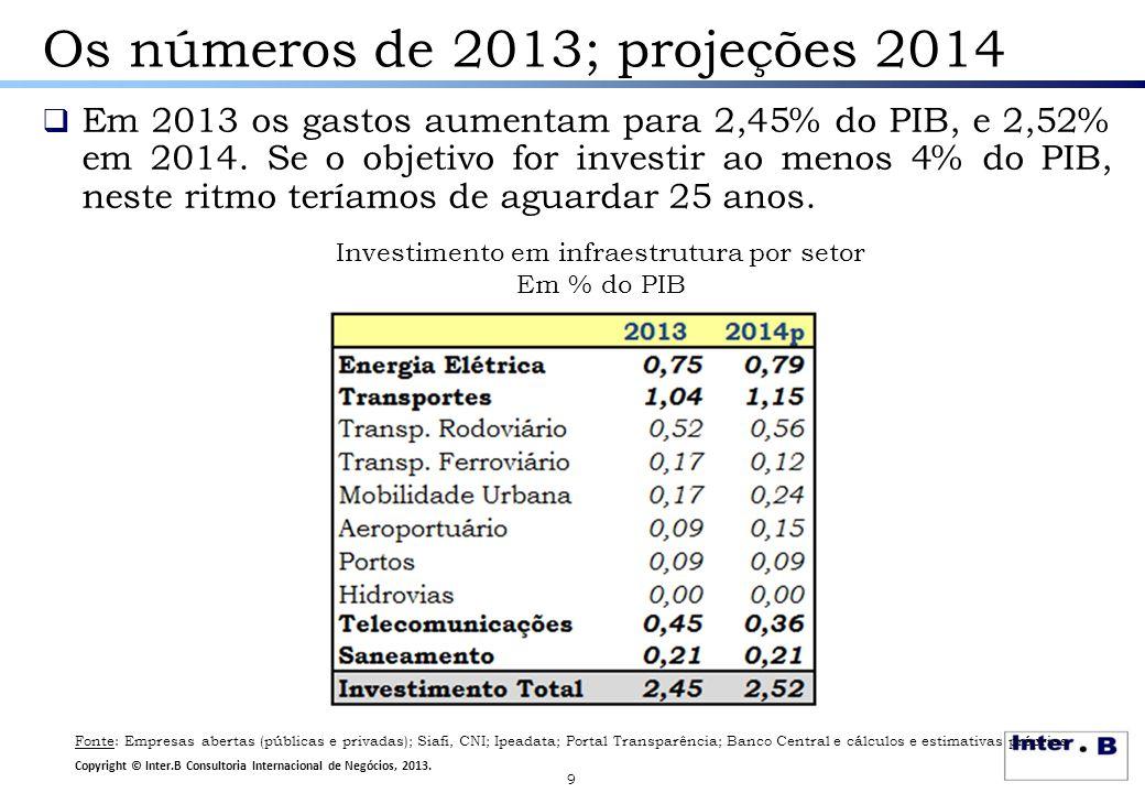 Os números de 2013; projeções 2014