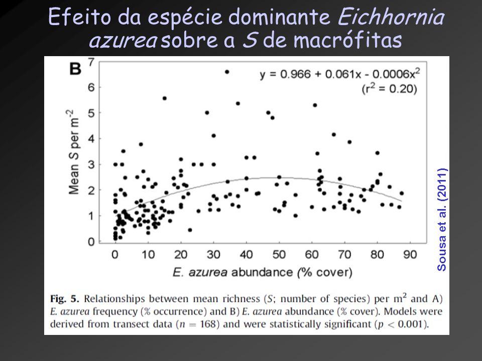 Efeito da espécie dominante Eichhornia azurea sobre a S de macrófitas