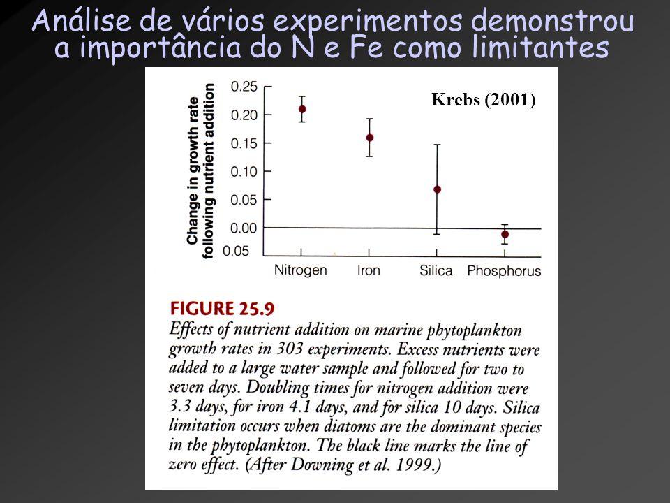 Análise de vários experimentos demonstrou a importância do N e Fe como limitantes