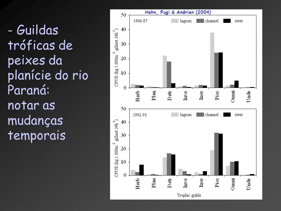 Guildas tróficas de peixes da planície do rio Paraná: