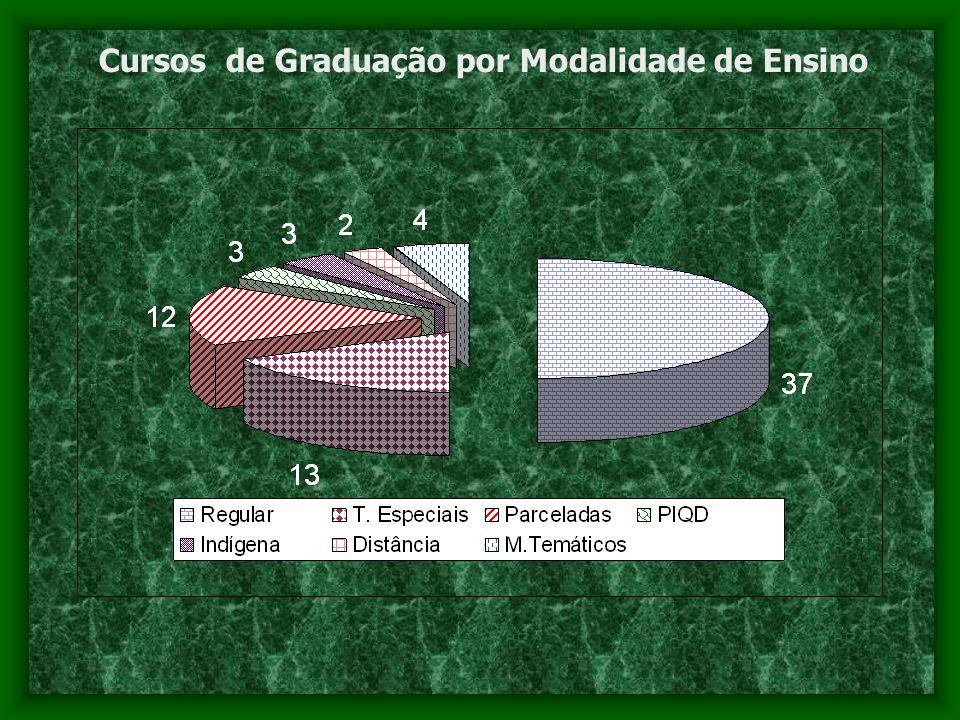 Cursos de Graduação por Modalidade de Ensino