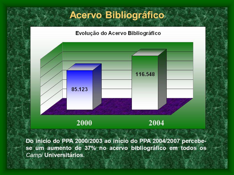 Acervo Bibliográfico 2000. 2004.