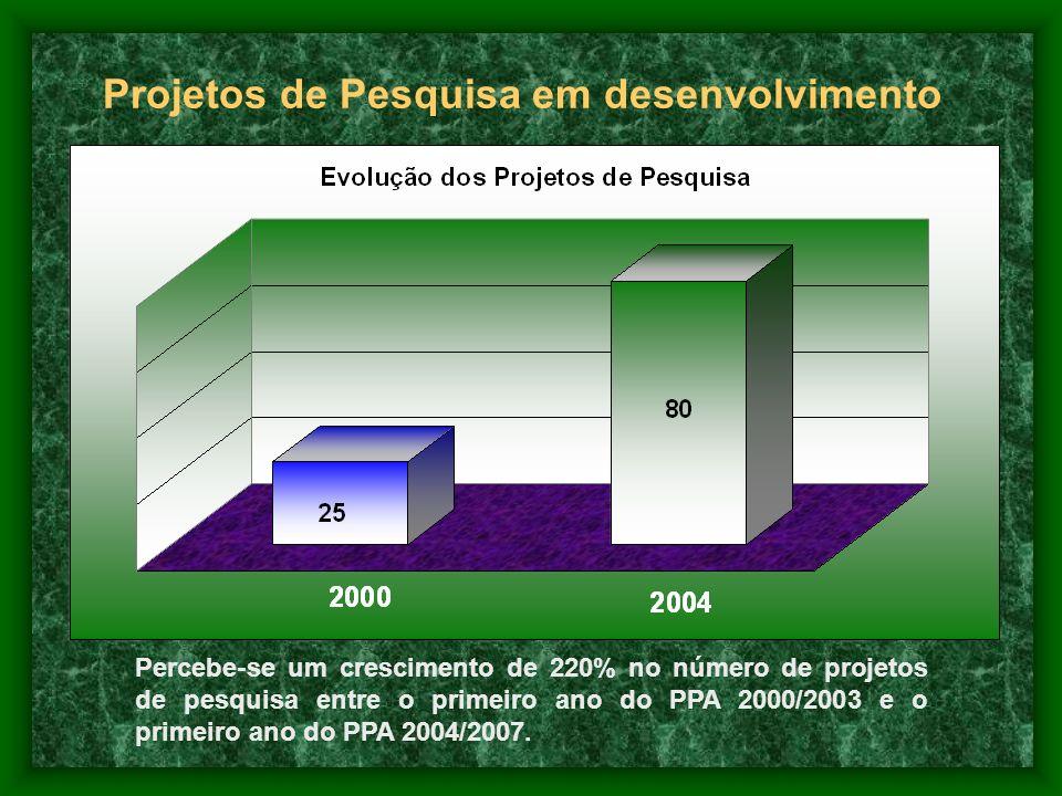 Projetos de Pesquisa em desenvolvimento