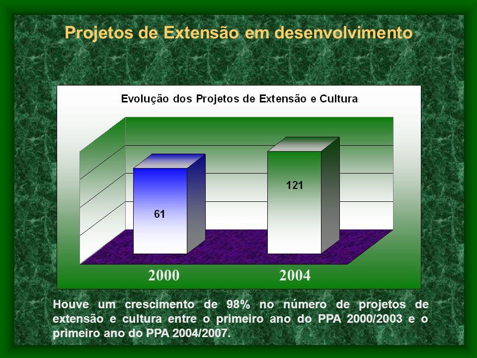 Projetos de Extensão em desenvolvimento